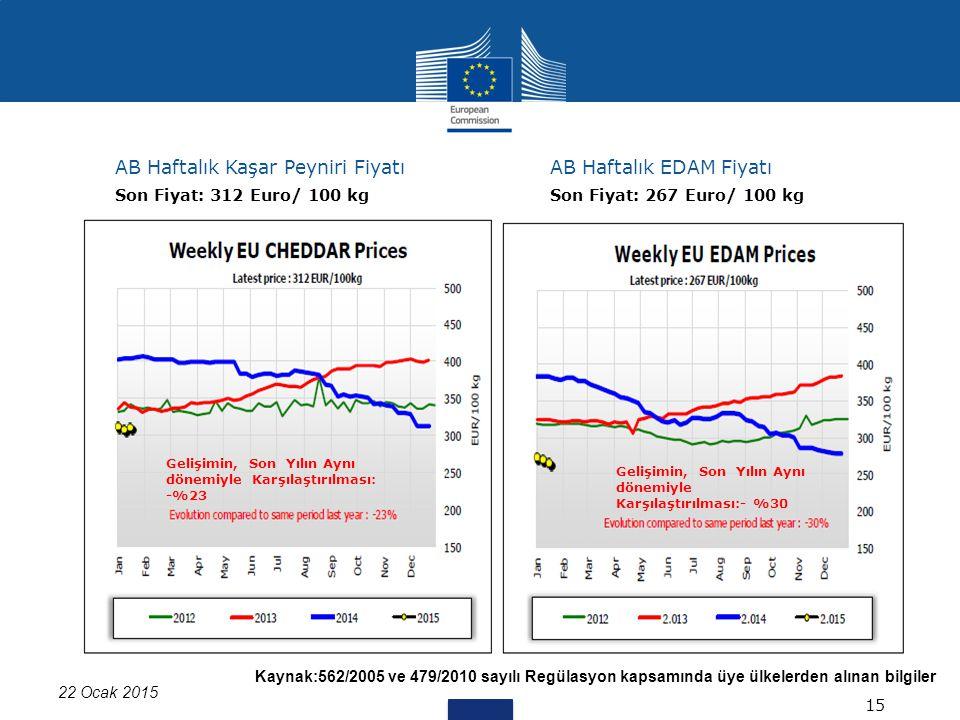 Kaynak:562/2005 ve 479/2010 sayılı Regülasyon kapsamında üye ülkelerden alınan bilgiler 22 Ocak 2015 AB Haftalık Kaşar Peyniri FiyatıAB Haftalık EDAM Fiyatı 15 Son Fiyat: 312 Euro/ 100 kgSon Fiyat: 267 Euro/ 100 kg Gelişimin, Son Yılın Aynı dönemiyle Karşılaştırılması: -%23 Gelişimin, Son Yılın Aynı dönemiyle Karşılaştırılması:- %30
