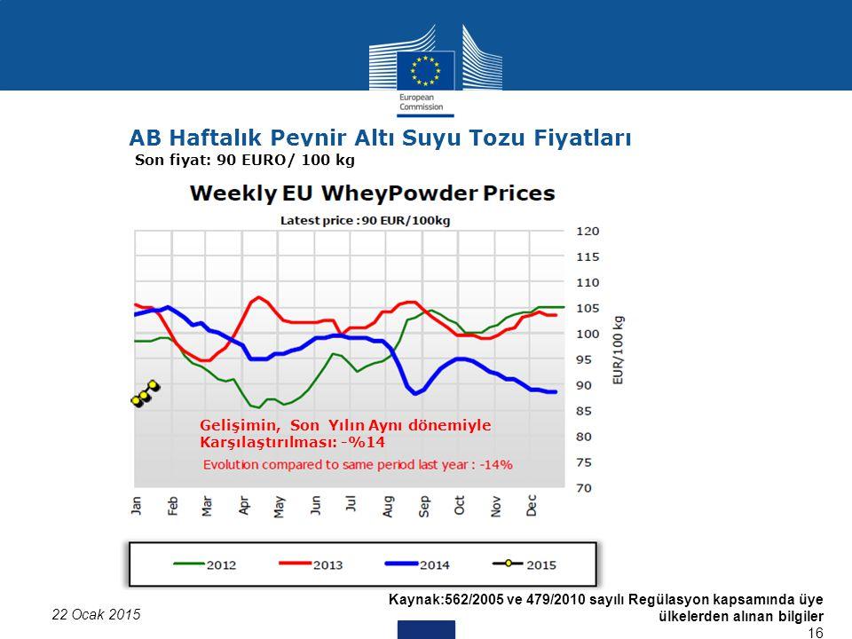 Kaynak:562/2005 ve 479/2010 sayılı Regülasyon kapsamında üye ülkelerden alınan bilgiler 16 22 Ocak 2015 AB Haftalık Peynir Altı Suyu Tozu Fiyatları Son fiyat: 90 EURO/ 100 kg Gelişimin, Son Yılın Aynı dönemiyle Karşılaştırılması: -%14