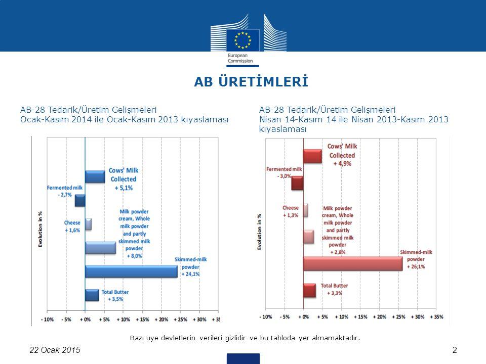 322 Ocak 2015 Kaynak: Üye Ülkelerin Eurostat'a verdikleri bilgiler AB süt tedariklerinin son dönemle kıyaslanması (%) (Ocak-Kasım 2014 / Ocak-Kasım 2013)