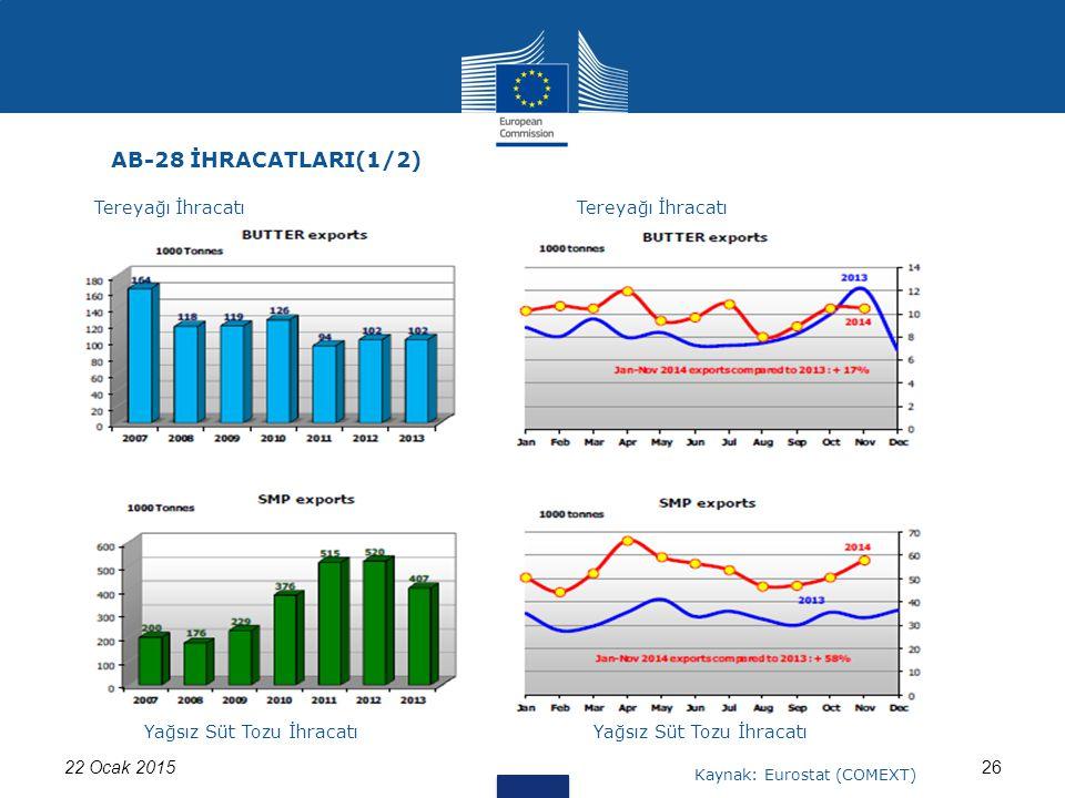 2622 Ocak 2015 AB-28 İHRACATLARI(1/2) Tereyağı İhracatı Yağsız Süt Tozu İhracatı Kaynak: Eurostat (COMEXT)