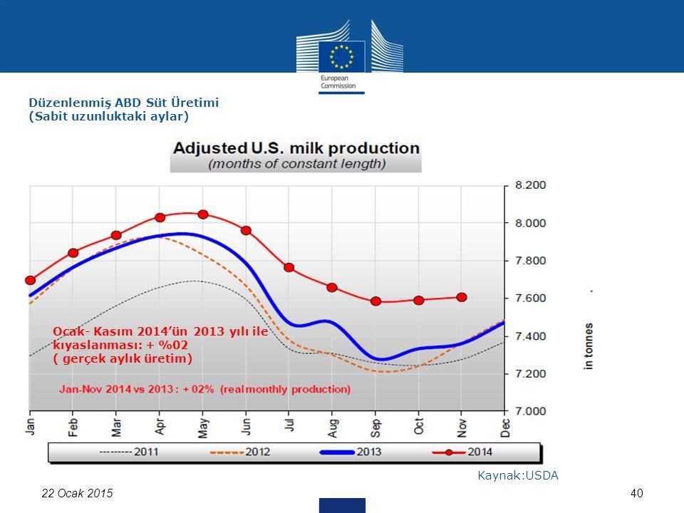 22 Ocak 201540 Düzenlenmiş ABD Süt Üretimi (Sabit uzunluktaki aylar) Kaynak:USDA Ocak- Kasım 2014'ün 2013 yılı ile kıyaslanması: + %02 ( gerçek aylık üretim)