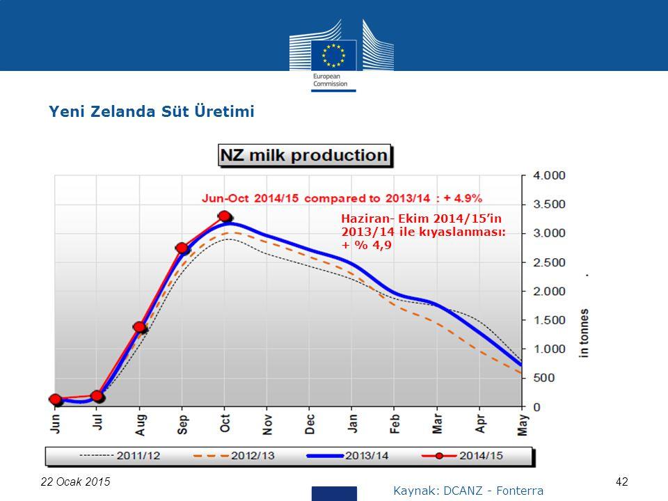 22 Ocak 201542 Yeni Zelanda Süt Üretimi Kaynak: DCANZ - Fonterra Haziran- Ekim 2014/15'in 2013/14 ile kıyaslanması: + % 4,9