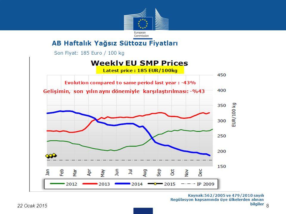 822 Ocak 2015 Kaynak:562/2005 ve 479/2010 sayılı Regülasyon kapsamında üye ülkelerden alınan bilgiler AB Haftalık Yağsız Süttozu Fiyatları Son Fiyat: 185 Euro / 100 kg Gelişimin, son yılın aynı dönemiyle karşılaştırılması: -%43