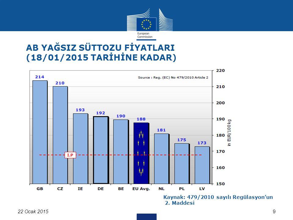 22 Ocak 201510 AB Haftalık Tereyağı Fiyatları Kaynak:562/2005 ve 479/2010 sayılı Regülasyon kapsamında üye ülkelerden alınan bilgiler Son Fiyat: 292 Euro/ 100 kg Gelişimin, Son Yılın Aynı dönemiyle Karşılaştırılması: -%27