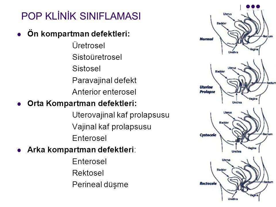 POP KLİNİK SINIFLAMASI Ön kompartman defektleri: Üretrosel Sistoüretrosel Sistosel Paravajinal defekt Anterior enterosel Orta Kompartman defektleri: Uterovajinal kaf prolapsusu Vajinal kaf prolapsusu Enterosel Arka kompartman defektleri: Enterosel Rektosel Perineal düşme