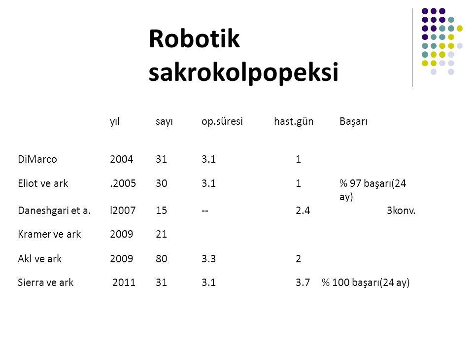 Robotik sakrokolpopeksi yılsayıop.süresihast.günBaşarı DiMarco2004313.11 Eliot ve ark.2005303.11% 97 başarı(24 ay) Daneshgari et a.l200715-‐2.43konv.