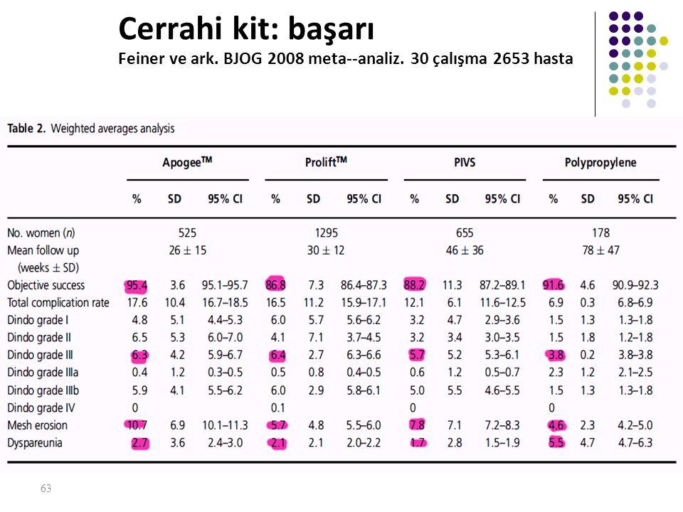 Cerrahi kit: başarı Feiner ve ark. BJOG 2008 meta-‐analiz. 30 çalışma 2653 hasta 63