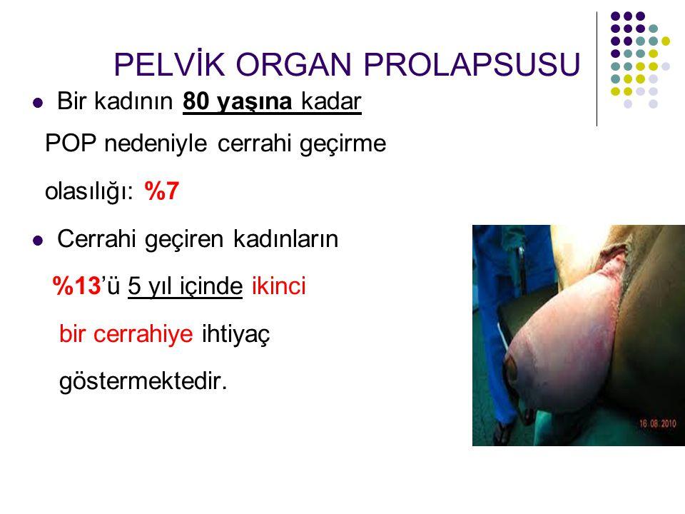 PELVİK ORGAN PROLAPSUSU Bir kadının 80 yaşına kadar POP nedeniyle cerrahi geçirme olasılığı: %7 Cerrahi geçiren kadınların %13'ü 5 yıl içinde ikinci bir cerrahiye ihtiyaç göstermektedir.