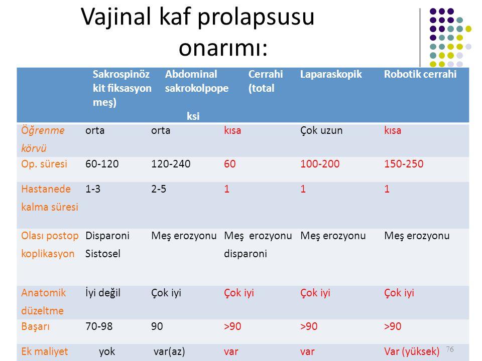 Vajinal kaf prolapsusu onarımı: karşılaştırma SakrospinözAbdominalCerrahi kit fiksasyonsakrokolpope(total meş) ksi LaparaskopikRobotik cerrahi Öğrenmeorta kısaÇok uzunkısa körvü Op.