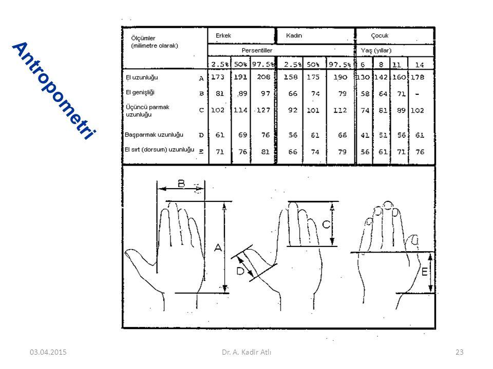 Antropometri 03.04.2015Dr. A. Kadir Atlı23