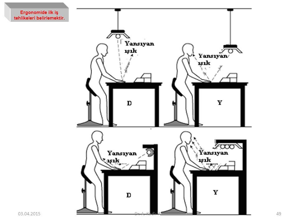 Ergonomide ilk iş tehlikeleri belirlemektir. 03.04.2015Dr. A. Kadir Atlı49
