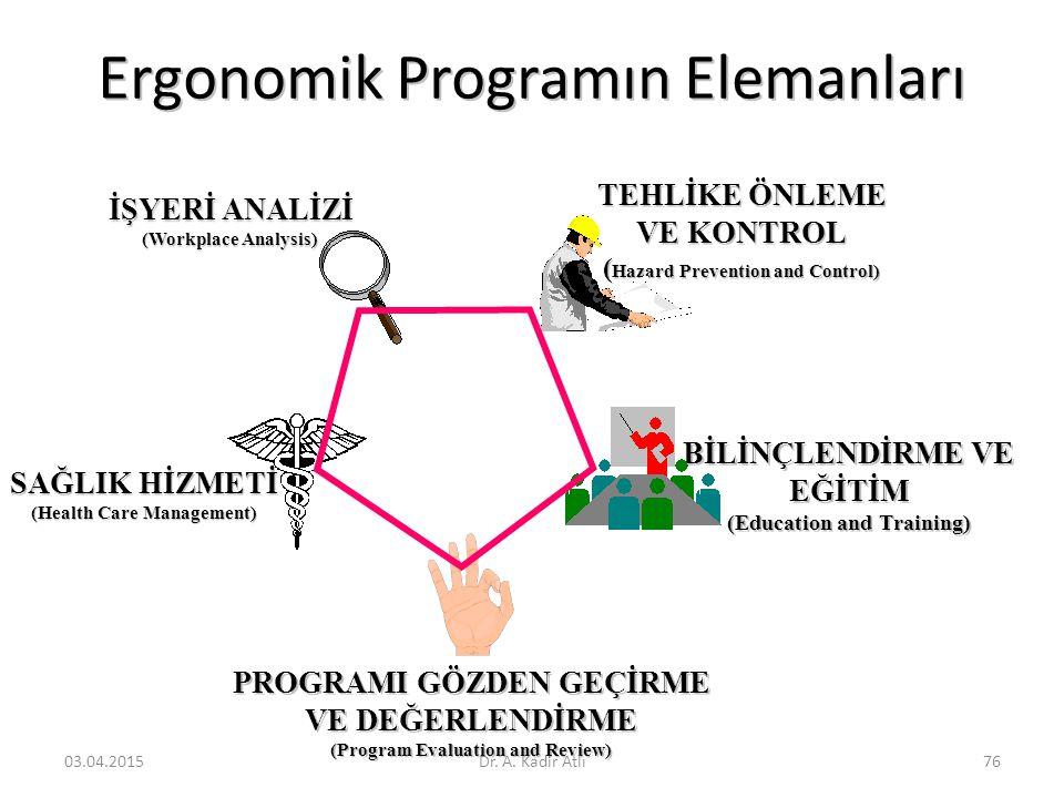 Ergonomik Programın Elemanları İŞYERİ ANALİZİ (Workplace Analysis) TEHLİKE ÖNLEME VE KONTROL ( Hazard Prevention and Control) BİLİNÇLENDİRME VE EĞİTİM (Education and Training) PROGRAMI GÖZDEN GEÇİRME VE DEĞERLENDİRME (Program Evaluation and Review) SAĞLIK HİZMETİ (Health Care Management) 03.04.2015Dr.