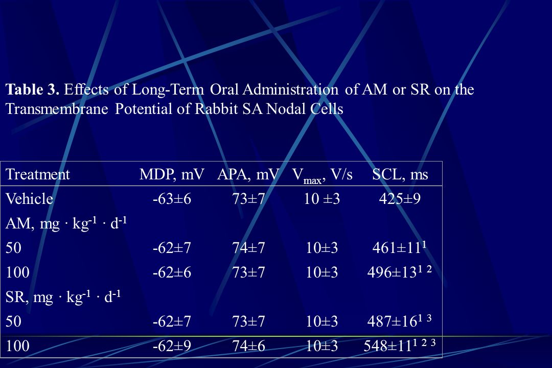 Table 3. Effects of Long-Term Oral Administration of AM or SR on the Transmembrane Potential of Rabbit SA Nodal Cells TreatmentMDP, mVAPA, mVV max, V/