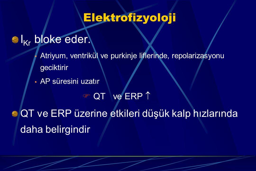 Elektrofizyoloji I Kr bloke eder.  Atriyum, ventrikül ve purkinje liflerinde, repolarizasyonu geciktirir  AP süresini uzatır  QT ve ERP  QT ve ERP