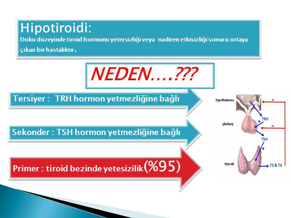 Hipotiroidi: Doku düzeyinde tiroid hormonu yetersizliği veya nadiren etkisizliği sonucu ortaya çıkan bir hastalıktır. Hipotiroidi: Doku düzeyinde tiro