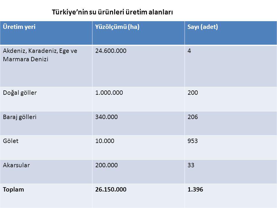 Üretim yeriYüzölçümü (ha)Sayı (adet) Akdeniz, Karadeniz, Ege ve Marmara Denizi 24.600.0004 Doğal göller1.000.000200 Baraj gölleri340.000206 Gölet10.00