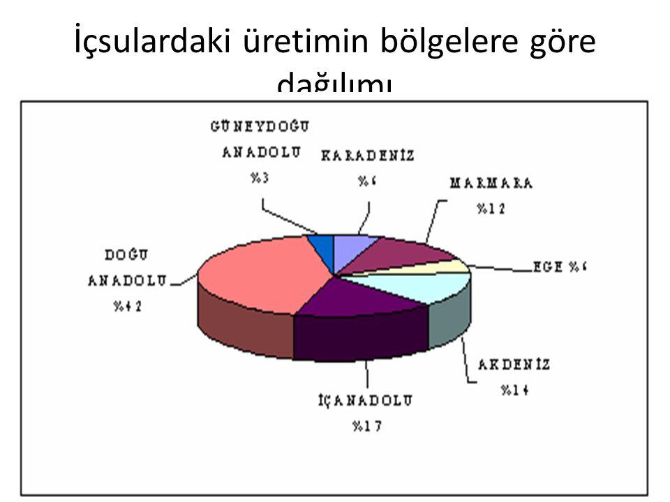 İçsulardaki üretimin bölgelere göre dağılımı