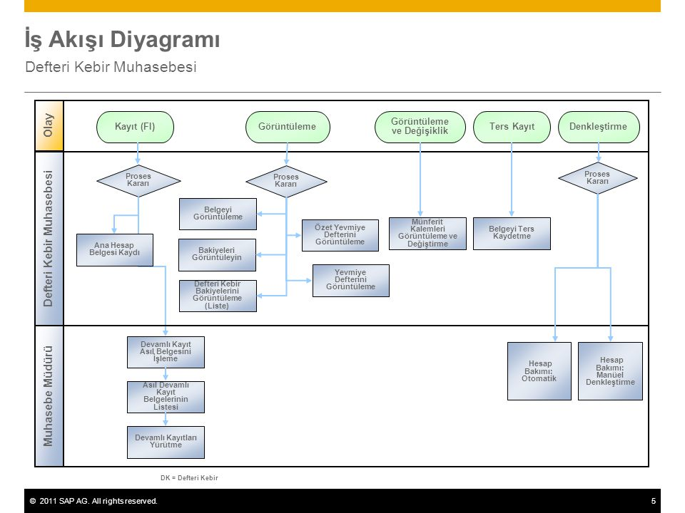 ©2011 SAP AG. All rights reserved.5 İş Akışı Diyagramı Defteri Kebir Muhasebesi Muhasebe Müdürü Olay DK = Defteri Kebir Proses Kararı Kayıt (FI)Ters K