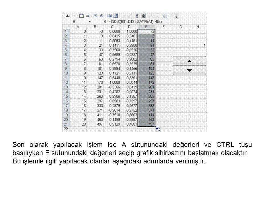 Son olarak yapılacak işlem ise A sütunundaki değerleri ve CTRL tuşu basılıyken E sütunundaki değerleri seçip grafik sihirbazını başlatmak olacaktır. B