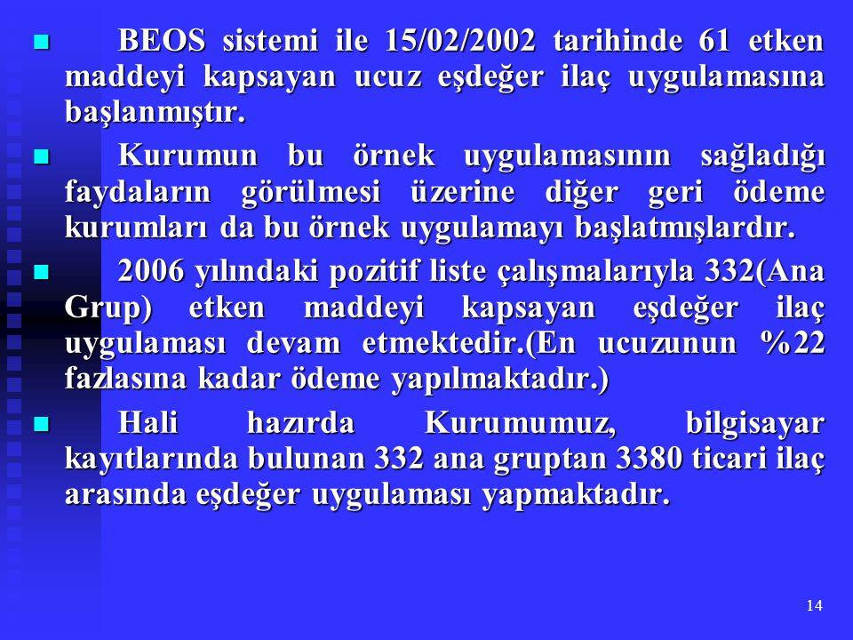 14 BEOS sistemi ile 15/02/2002 tarihinde 61 etken maddeyi kapsayan ucuz eşdeğer ilaç uygulamasına başlanmıştır. BEOS sistemi ile 15/02/2002 tarihinde