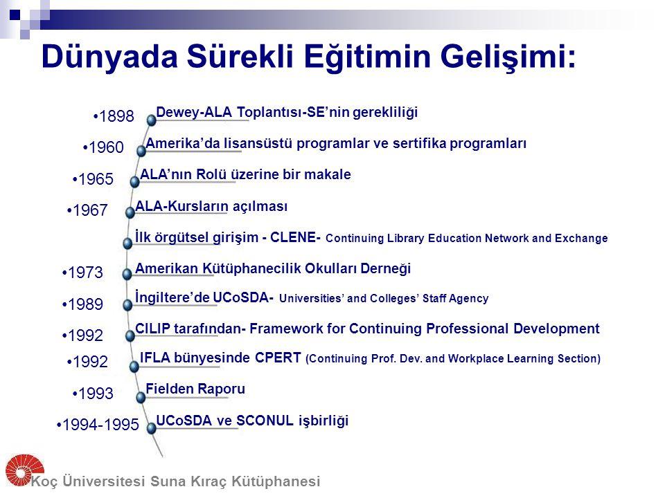 Türkiye'de Sürekli Eğitimin Gelişimi: Türkiye'deki Bilgi ve Belge Yönetimi Bölümleri: 6 bölümden 5'inde lisansüstü eğitim olanağı var ancak hiçbirinde uzaktan eğitim yok Sertifika programları yok, düzenli seminer ve konferans düzenlenmiyor Koç Üniversitesi Suna Kıraç Kütüphanesi Kütüphanecilik alanındaki iki dernek:  TKD-Türk Kütüphaneciler Derneği 1949-  ÜNAK-Üniversite ve Araştırma Kütüphanecileri Derneği 1991- Diğer oluşumlar: ANKOS, OKİG, INET-TR, TUR-IUG, ILIPG...