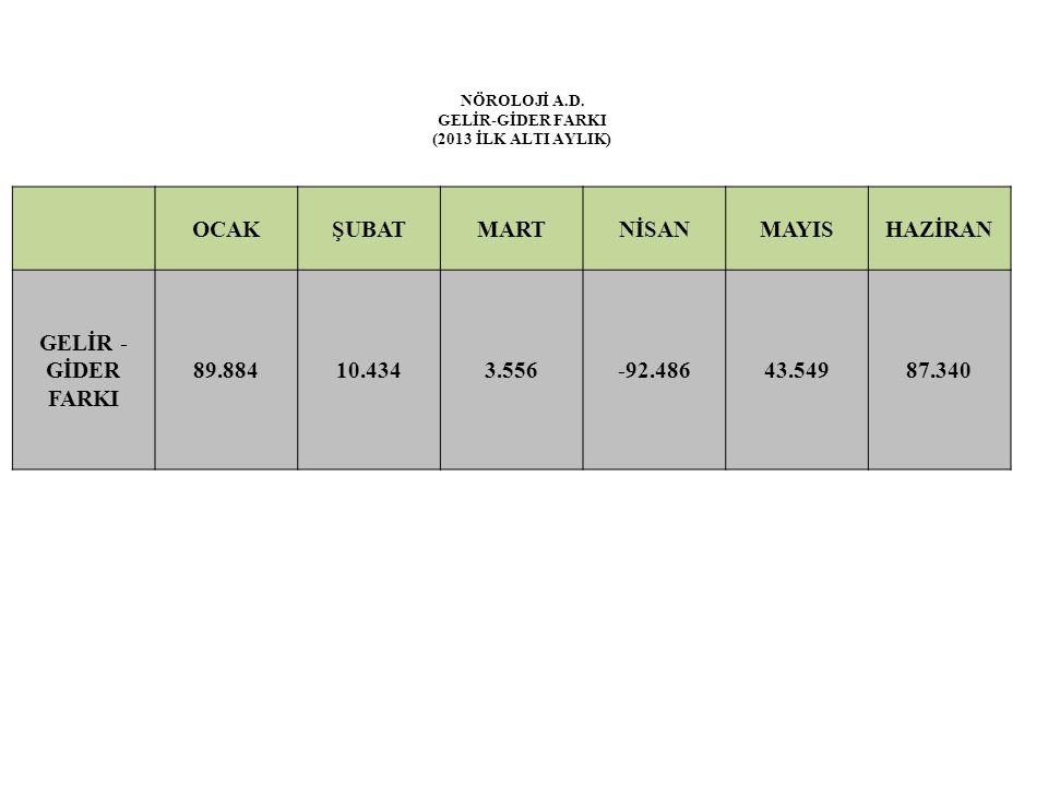 NÖROLOJİ A.D. GELİR-GİDER FARKI (2013 İLK ALTI AYLIK) OCAKŞUBATMARTNİSANMAYISHAZİRAN GELİR - GİDER FARKI 89.88410.4343.556-92.48643.54987.340