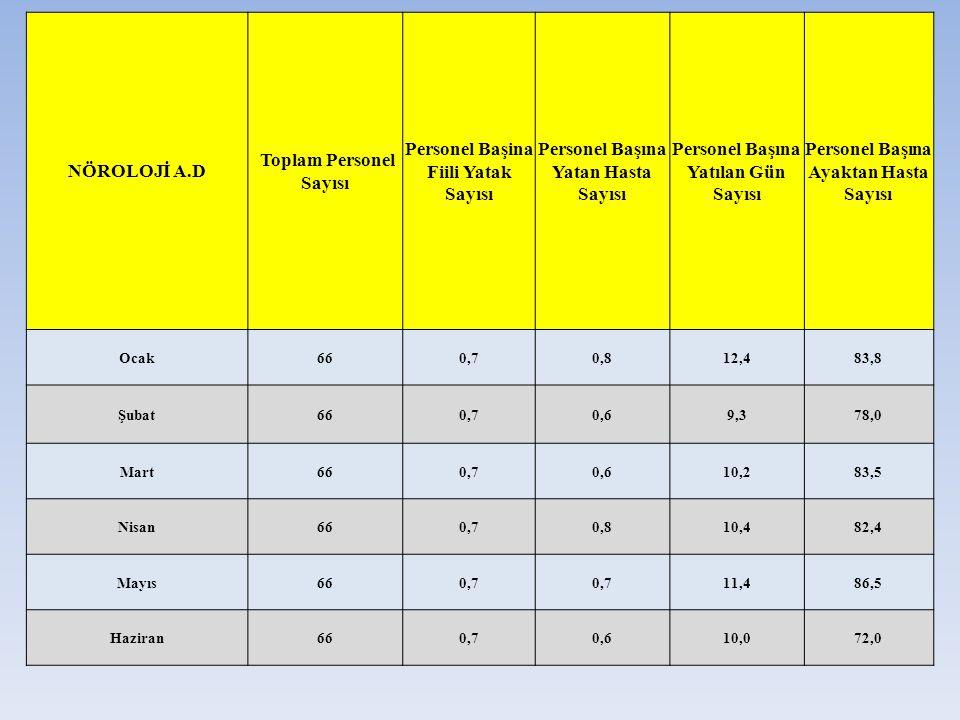 NÖROLOJİ A.D Toplam Personel Sayısı Personel Başina Fiili Yatak Sayısı Personel Başına Yatan Hasta Sayısı Personel Başına Yatılan Gün Sayısı Personel