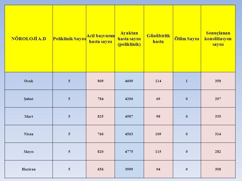 NÖROLOJİ A.DPoliklinik Sayısı Acil başvuran hasta sayısı Ayaktan hasta sayısı (poliklinik) Günübirlik hasta Ölüm Sayısı Sonuçlanan konsültasyon sayısı