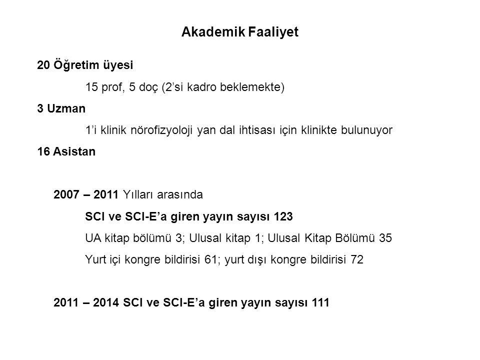 2007 – 2011 Yılları arasında SCI ve SCI-E'a giren yayın sayısı 123 UA kitap bölümü 3; Ulusal kitap 1; Ulusal Kitap Bölümü 35 Yurt içi kongre bildirisi