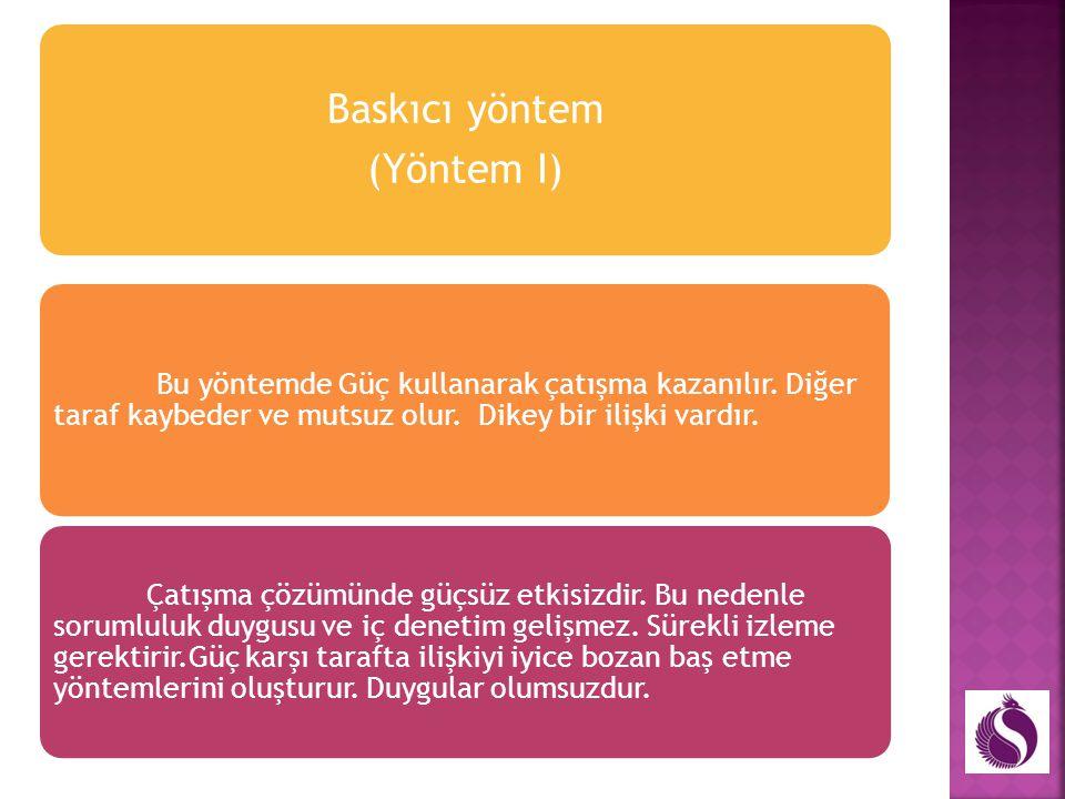 Çatışma çözme yöntemleri Kazan-Kaybet Yöntemleri Baskıcı yöntem Kazan (Y I) Ödün veren yöntem Kaybet (Y II) Kaybeden Yok Yöntemleri Demokratik yöntem
