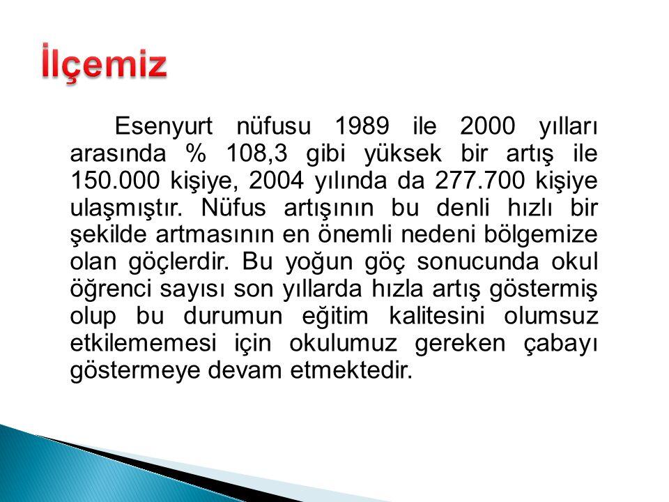 Esenyurt nüfusu 1989 ile 2000 yılları arasında % 108,3 gibi yüksek bir artış ile 150.000 kişiye, 2004 yılında da 277.700 kişiye ulaşmıştır.