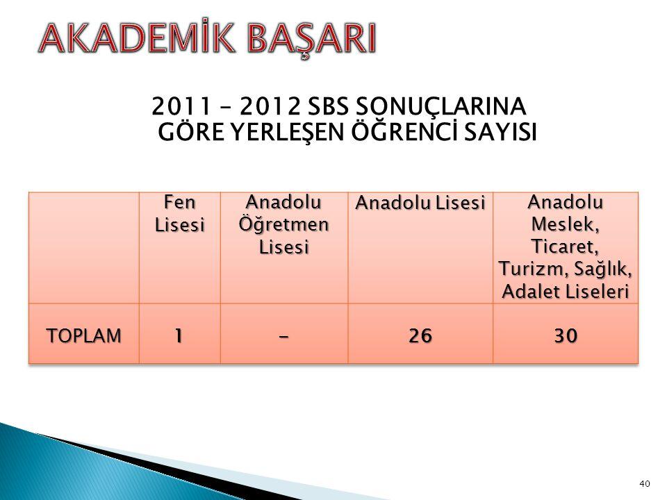 2011 – 2012 SBS SONUÇLARINA GÖRE YERLEŞEN ÖĞRENCİ SAYISI 40