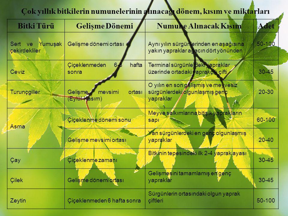 Çok yıllık bitkilerin numunelerinin alınacağı dönem, kısım ve miktarları Bitki TürüGelişme DönemiNumune Alınacak KısımAdet Sert ve Yumuşak çekirdeklil