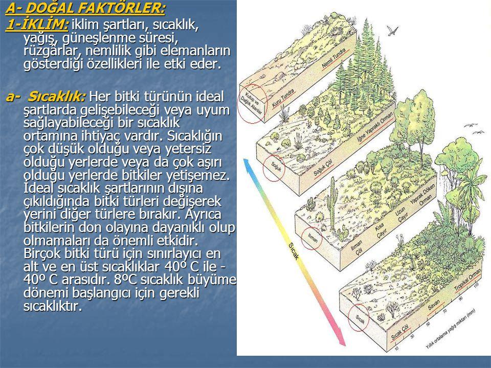 A- DOĞAL FAKTÖRLER: 1-İKLİM: iklim şartları, sıcaklık, yağış, güneşlenme süresi, rüzgârlar, nemlilik gibi elemanların gösterdiği özellikleri ile etki eder.