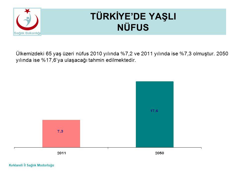 Kırklareli İl Sağlık Müdürlüğü TÜRKİYE'DE YAŞLI NÜFUS Ülkemizdeki 65 yaş üzeri nüfus 2010 yılında %7,2 ve 2011 yılında ise %7,3 olmuştur. 2050 yılında