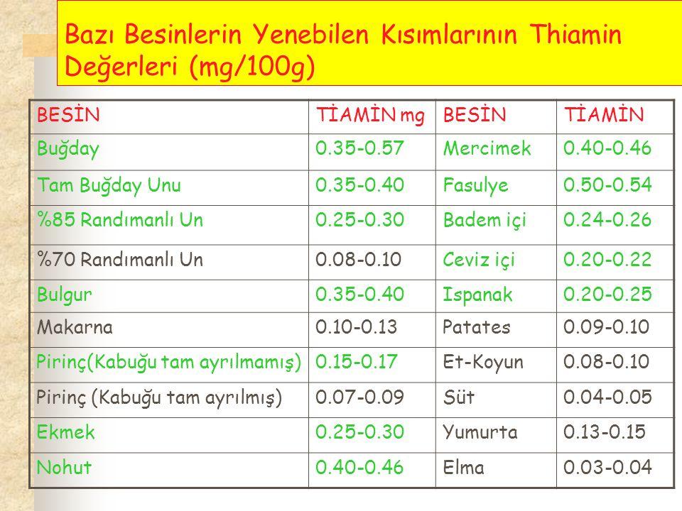 Bazı Besinlerin Yenebilen Kısımlarının Thiamin Değerleri (mg/100g) BESİNTİAMİN mgBESİNTİAMİN Buğday0.35-0.57Mercimek0.40-0.46 Tam Buğday Unu0.35-0.40F