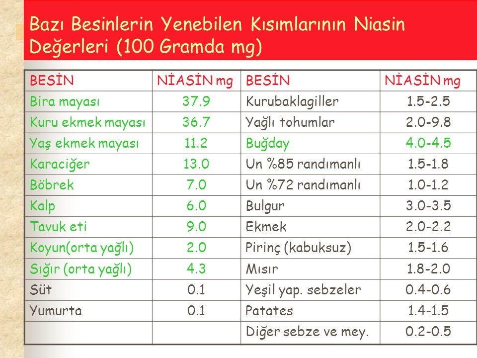 Bazı Besinlerin Yenebilen Kısımlarının Niasin Değerleri (100 Gramda mg) BESİNNİASİN mgBESİNNİASİN mg Bira mayası37.9Kurubaklagiller1.5-2.5 Kuru ekmek