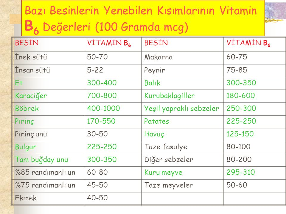 Bazı Besinlerin Yenebilen Kısımlarının Vitamin B 6 Değerleri (100 Gramda mcg) BESİNVİTAMİN B 6 BESİNVİTAMİN B 6 İnek sütü50-70Makarna60-75 İnsan sütü5