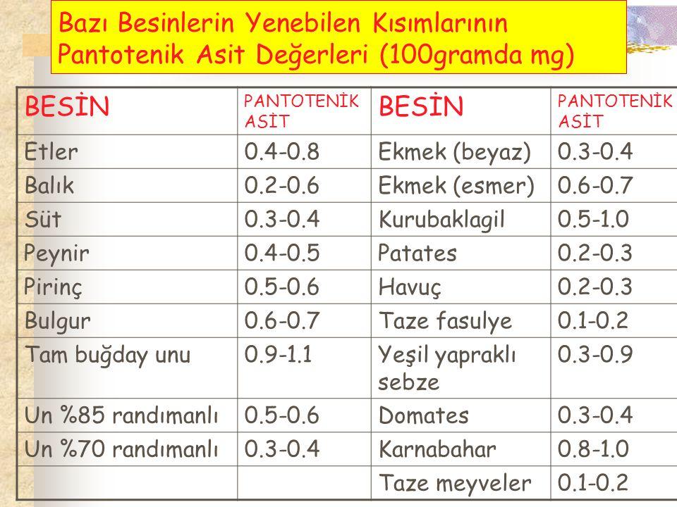 Bazı Besinlerin Yenebilen Kısımlarının Pantotenik Asit Değerleri (100gramda mg) BESİN PANTOTENİK ASİT BESİN PANTOTENİK ASİT Etler0.4-0.8Ekmek (beyaz)0