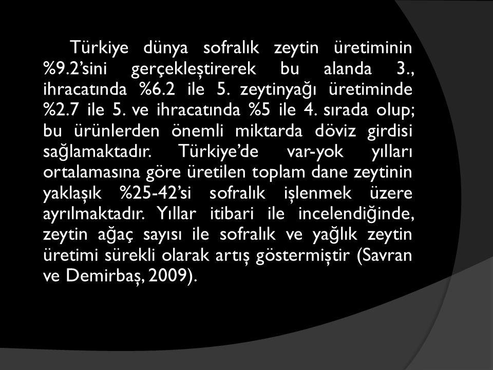 Türkiye dünya sofralık zeytin üretiminin %9.2'sini gerçekleştirerek bu alanda 3., ihracatında %6.2 ile 5. zeytinya ğ ı üretiminde %2.7 ile 5. ve ihrac