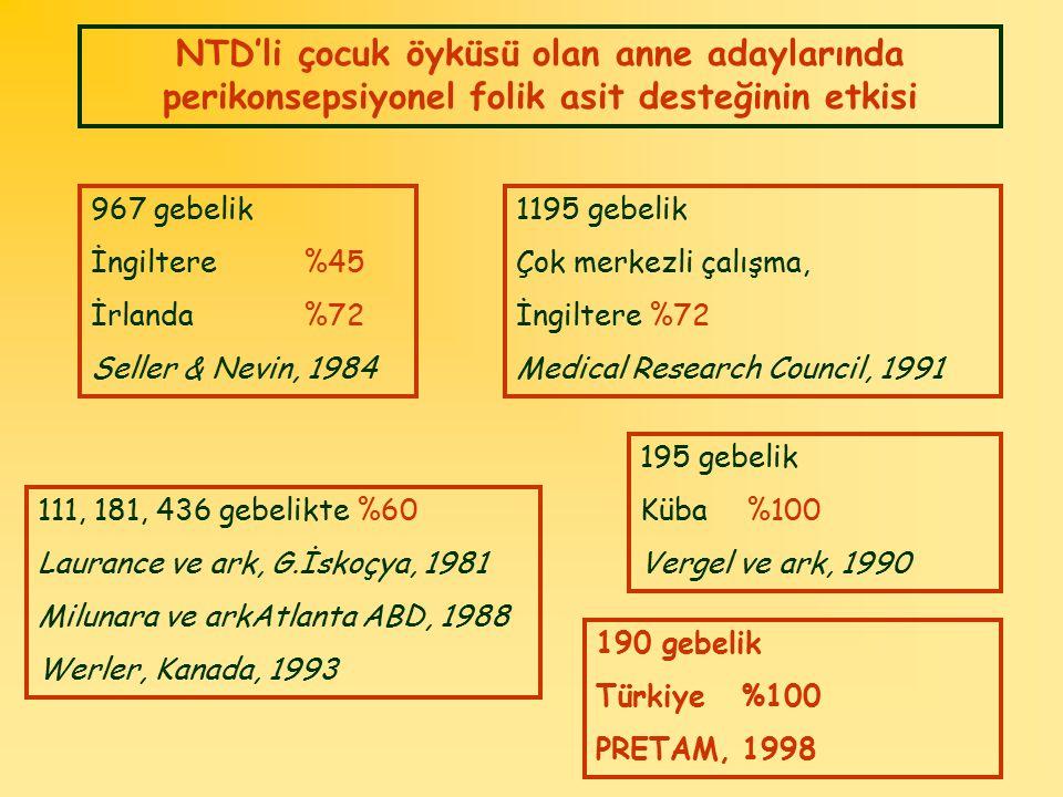 NTD'li çocuk öyküsü olan anne adaylarında perikonsepsiyonel folik asit desteğinin etkisi 967 gebelik İngiltere%45 İrlanda%72 Seller & Nevin, 1984 1195