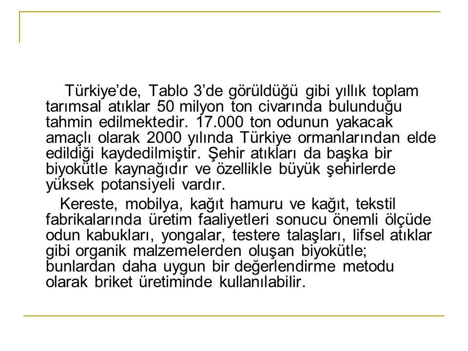 Türkiye'de, Tablo 3'de görüldüğü gibi yıllık toplam tarımsal atıklar 50 milyon ton civarında bulunduğu tahmin edilmektedir. 17.000 ton odunun yakacak
