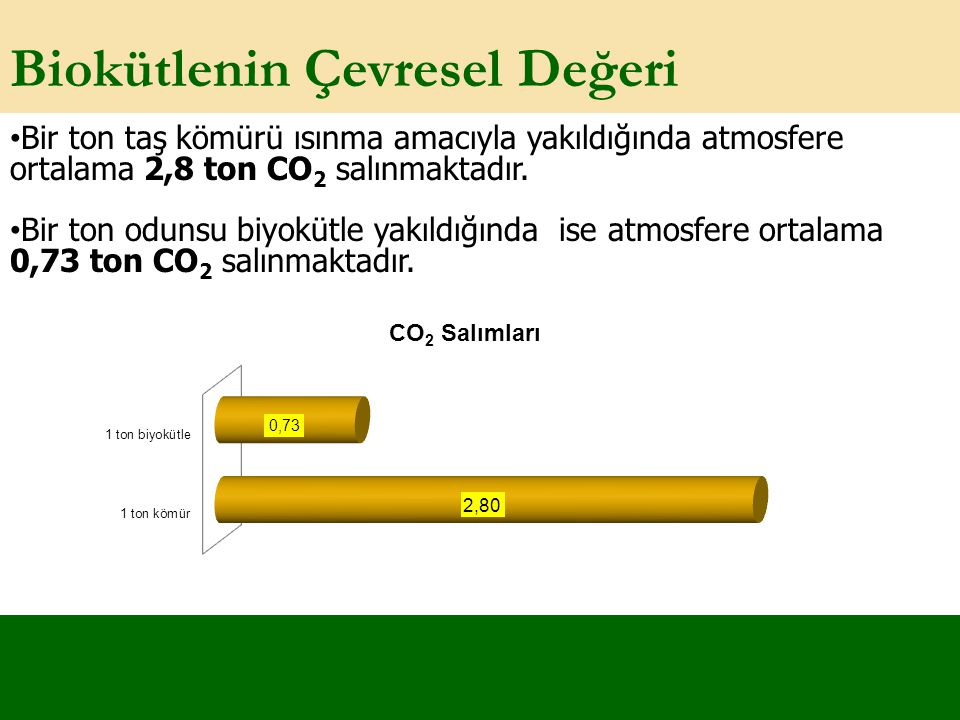 Biokütlenin Çevresel Değeri Bir ton taş kömürü ısınma amacıyla yakıldığında atmosfere ortalama 2,8 ton CO 2 salınmaktadır. Bir ton odunsu biyokütle ya