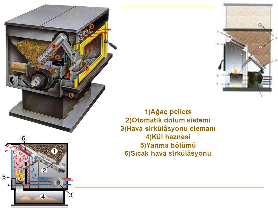 1)Ağaç pellets 2)Otomatik dolum sistemi 3)Hava sirkülâsyonu elemanı 4)Kül haznesi 5)Yanma bölümü 6)Sıcak hava sirkülâsyonu