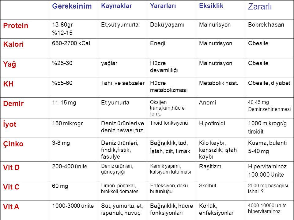 Gereksinim KaynaklarYararlarıEksiklik Zararlı Protein 13-80gr %12-15 Et,süt yumurtaDoku yaşamıMalnurisyonBöbrek hasarı Kalori 650-2700 kCalEnerjiMalnutrisyonObesite Yağ %25-30yağlarHücre devamlılığı MalnutrisyonObesite KH %55-60Tahıl ve sebzelerHücre metabolizması Metabolik hast.Obesite, diyabet Demir 11-15 mgEt yumurta Oksijen trans,kan,hücre fonk.