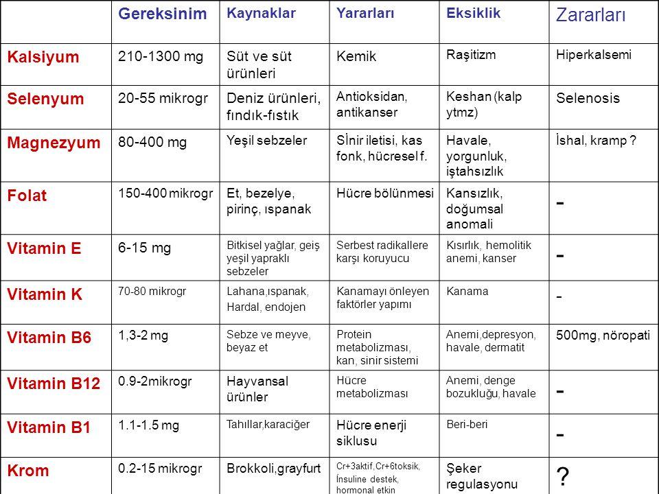 Gereksinim KaynaklarYararlarıEksiklik Zararları Kalsiyum 210-1300 mgSüt ve süt ürünleri Kemik RaşitizmHiperkalsemi Selenyum 20-55 mikrogrDeniz ürünleri, fındık-fıstık Antioksidan, antikanser Keshan (kalp ytmz) Selenosis Magnezyum 80-400 mg Yeşil sebzelerSİnir iletisi, kas fonk, hücresel f.