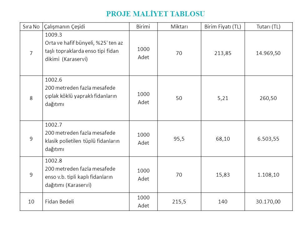 Sıra NoÇalışmanın ÇeşidiBirimiMiktarıBirim Fiyatı (TL)Tutarı (TL) 7 1009.3 Orta ve hafif bünyeli, %25' ten az taşlı topraklarda enso tipi fidan dikimi