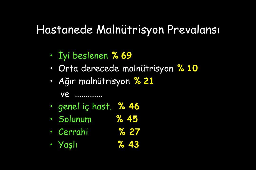 Hastanede Malnütrisyon Prevalansı İyi beslenen % 69 Orta derecede malnütrisyon % 10 Ağır malnütrisyon % 21 ve.............
