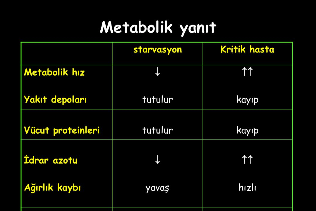 Metabolik yanıt starvasyonKritik hasta Metabolik hız Yakıt depoları  tutulur  kayıp Vücut proteinleritutulurkayıp İdrar azotu Ağırlık kaybı  yavaş