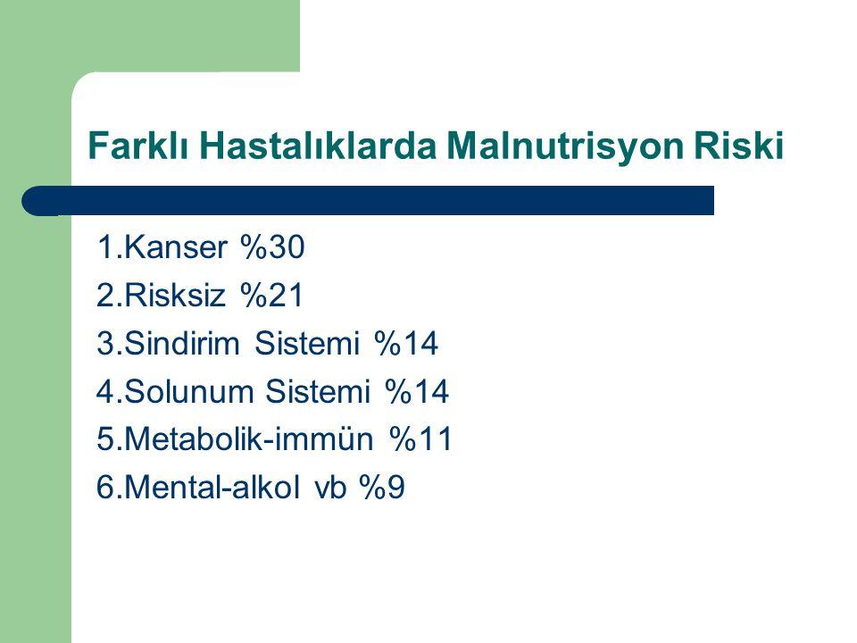 Farklı Hastalıklarda Malnutrisyon Riski 1.Kanser %30 2.Risksiz %21 3.Sindirim Sistemi %14 4.Solunum Sistemi %14 5.Metabolik-immün %11 6.Mental-alkol v